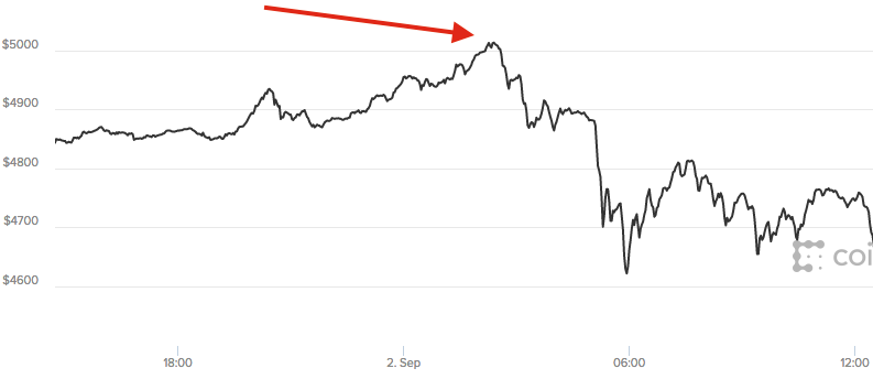 Nom : bitcoin-5000.png Affichages : 7513 Taille : 19,4 Ko
