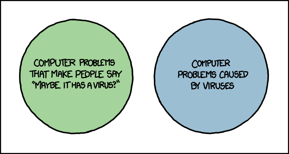 Nom : virus_venn_diagram_2x.png Affichages : 731 Taille : 52,9 Ko