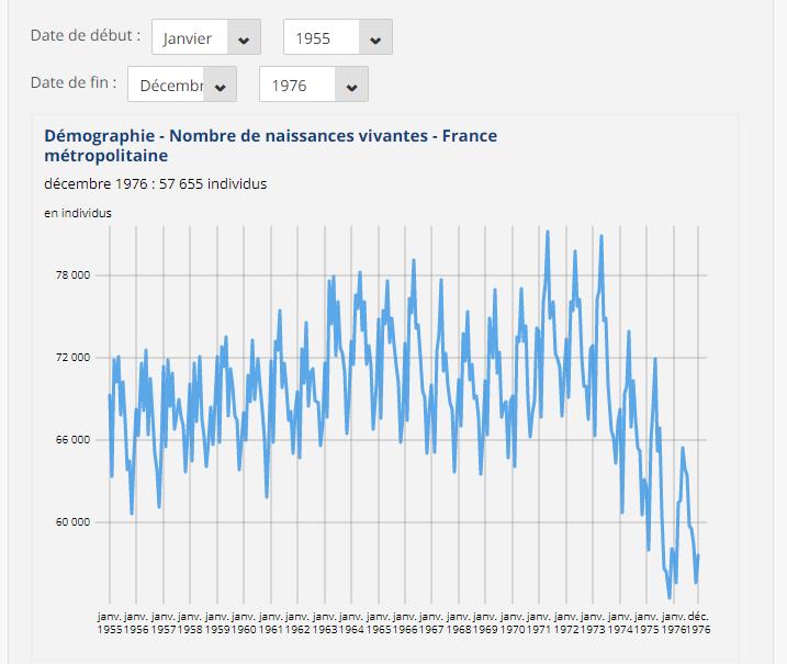 Nom : insee Démographie - Nombre de naissances vivantes - France.png Affichages : 93 Taille : 55,2 Ko