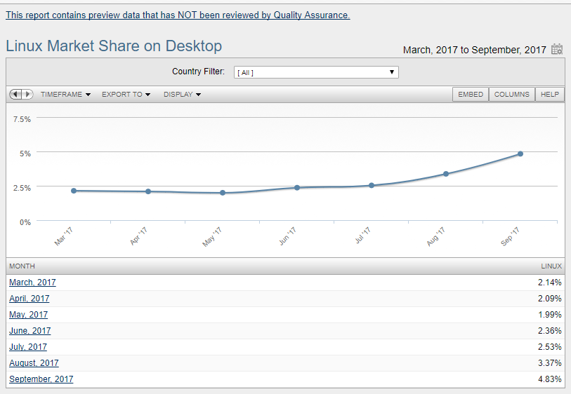Nom : linux-market-share.png Affichages : 470 Taille : 52,8 Ko