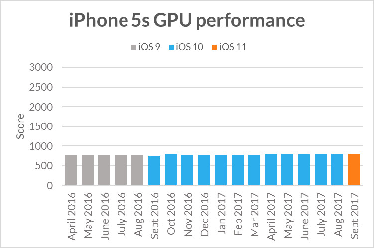 Nom : iphone5s-sling-shot-extreme-gpu-performance.jpg