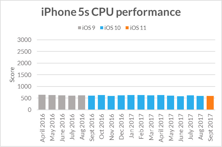 Nom : iphone5s-sling-shot-extreme-cpu-performance.jpg