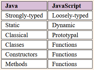 Nom : JS_vs_Java.PNG Affichages : 199 Taille : 15,6 Ko