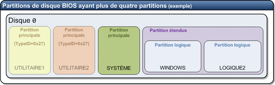 Nom : Partition_etendue_schema.png Affichages : 15 Taille : 17,9 Ko