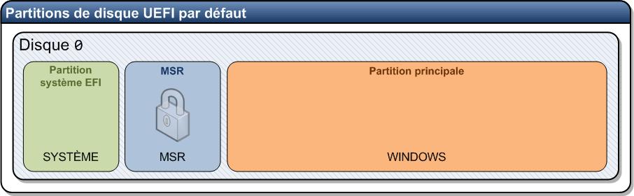 Nom : Partition_GPT_MSR.png Affichages : 21 Taille : 11,8 Ko