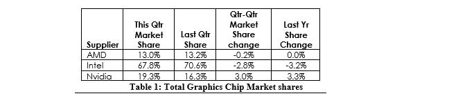 Nom : NVIDIA-AMD-Intel-GPU-Market-Share-Q3-2017.png Affichages : 1165 Taille : 9,5 Ko