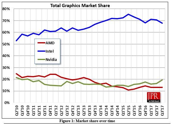 Nom : GPU-Market-Share-Q3-2017-NVIDIA-Intel-AMD.png Affichages : 1662 Taille : 34,7 Ko