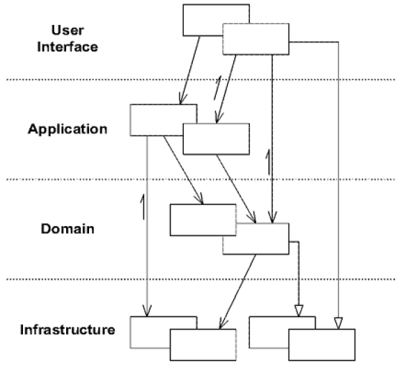 Nom : Domain-Driven-Design-Overview-of-a-Layered-Architecture.png