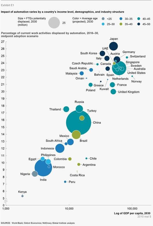 Nom : McKinsey-jobs-Chart.jpg Affichages : 2313 Taille : 59,3 Ko