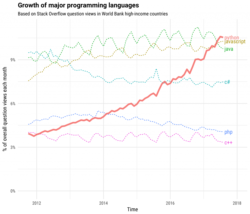 Nom : growth_major_languages-1-1024x878.png Affichages : 2103 Taille : 205,5 Ko