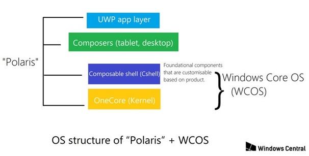 Nom : polaris-wcos-os-structure.jpg Affichages : 2658 Taille : 34,3 Ko