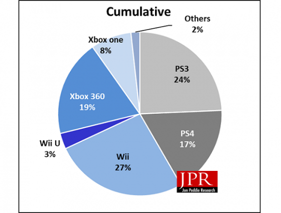Nom : shipments-show-Sony-in-lead-JPR-TV-gaming-1q17-e1496916473177.png Affichages : 88 Taille : 113,8 Ko