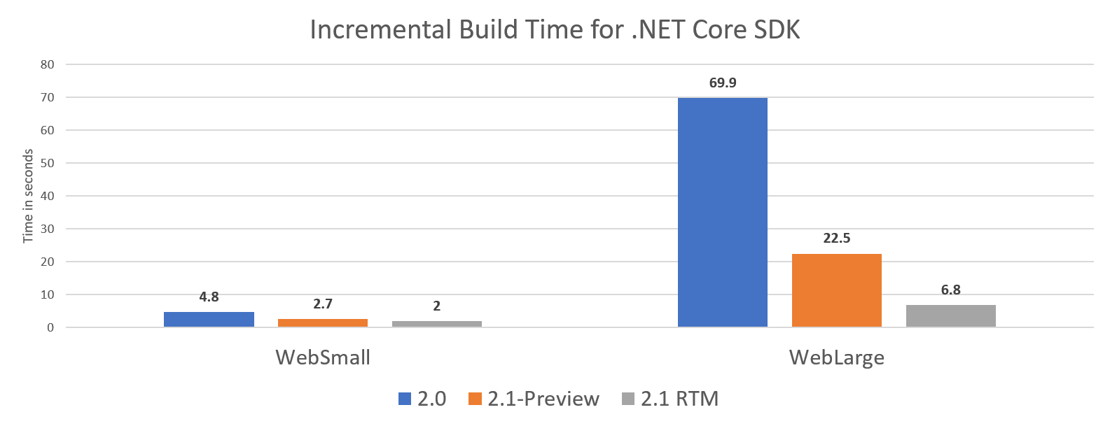 Nom : incremental-build-core-2-1-sdk.png Affichages : 4531 Taille : 20,4 Ko