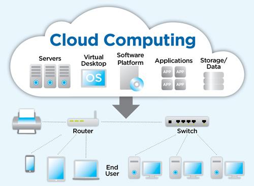 Nom : cloud-computing.jpg Affichages : 772 Taille : 44,9 Ko