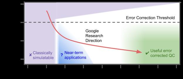 Nom : Google courbe de taux erreur pour Processeur Quantique.png Affichages : 5685 Taille : 39,9 Ko