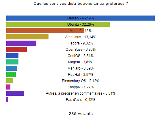 Nom : sondage_distribution_linux.png Affichages : 9592 Taille : 11,5 Ko