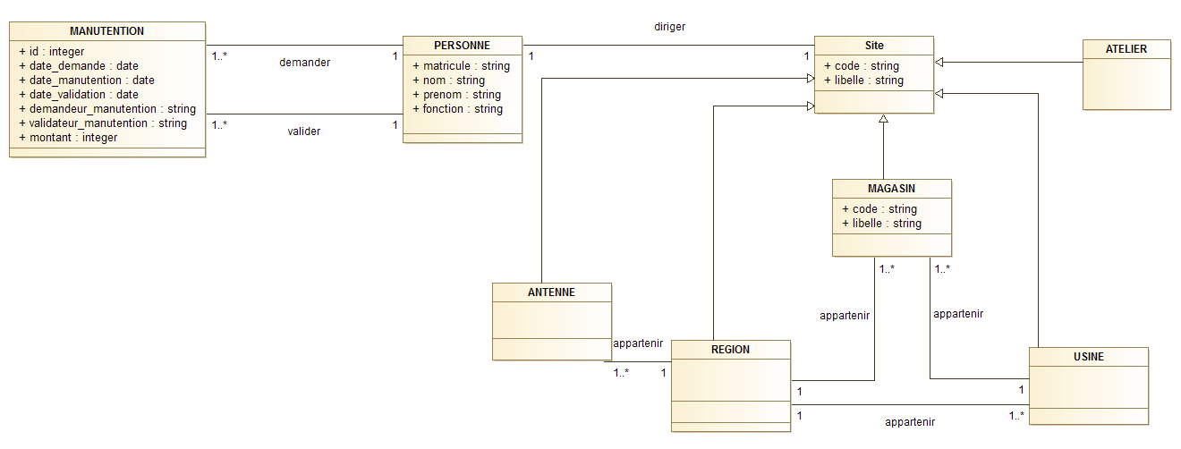 Nom : zone Class diagram.png Affichages : 74 Taille : 26,8 Ko