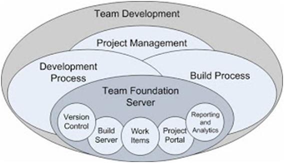 Nom : Team Foundation Server.jpg Affichages : 2625 Taille : 43,0 Ko