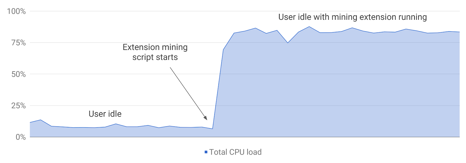 Nom : CPU Load - Crypto Miner Extension Final.png