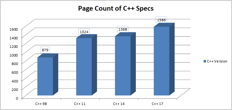 Nom : C-17-Page-Count-of-Specs.png Affichages : 2630 Taille : 12,8 Ko