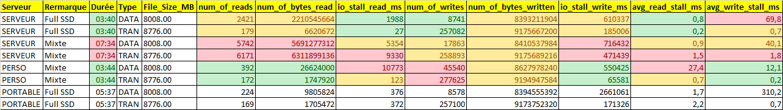 Nom : Benchmark SQL Server.png Affichages : 345 Taille : 27,9 Ko