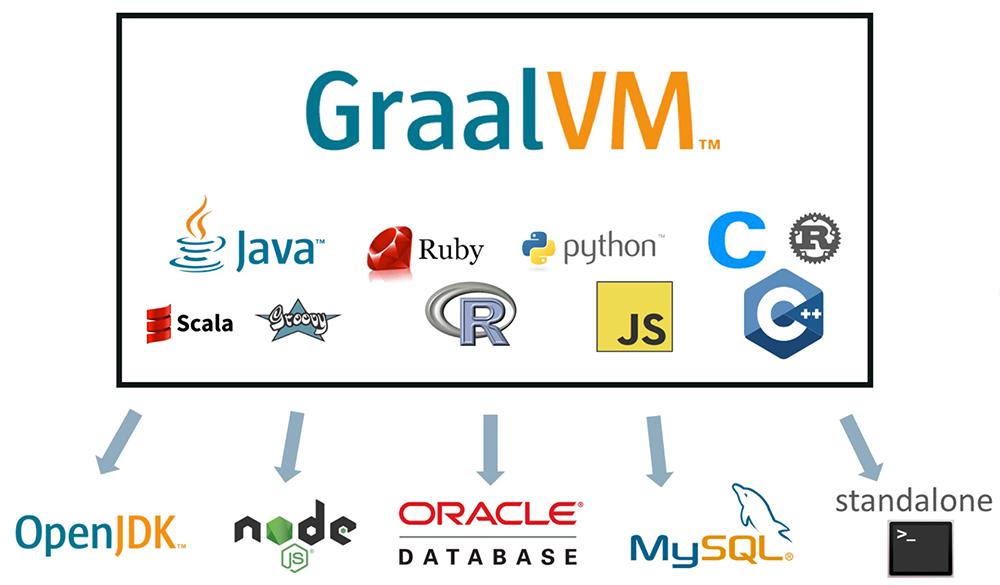 GraalVM : Oracle annonce une machine virtuelle polyglotte conçue