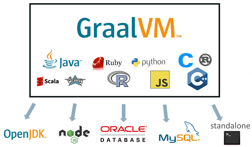 Nom : announcing_graalvm_version7.png