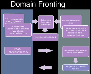 Nom : domain_fronting.png Affichages : 12433 Taille : 78,6 Ko