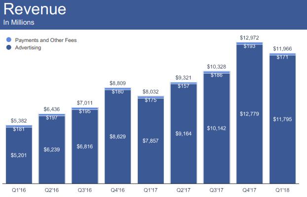 Nom : facebook_revenue.png Affichages : 763 Taille : 34,7 Ko