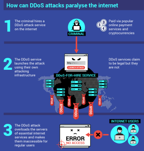 Nom : DDOS.png Affichages : 4132 Taille : 99,0 Ko