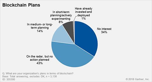 Nom : blockchain-plans-20181.jpg Affichages : 3082 Taille : 49,7 Ko
