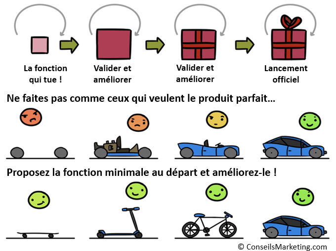 Nom : le-MVP-Minimum-viable-product.png