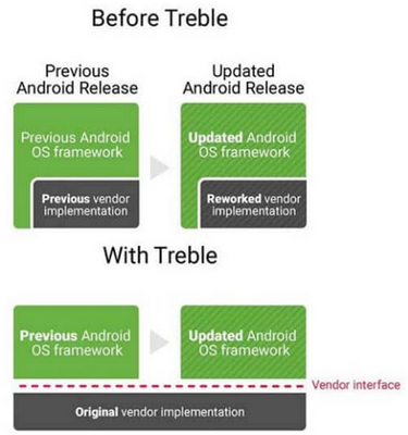 Nom : android_treble.png Affichages : 1366 Taille : 138,4 Ko