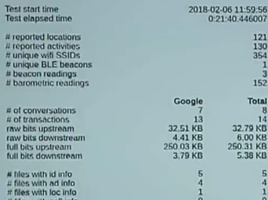 Nom : google_data.jpeg Affichages : 4967 Taille : 16,9 Ko