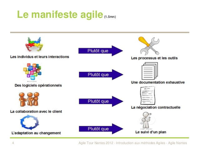 Nom : introduction-aux-mthodes-agiles-4-638.jpg Affichages : 34209 Taille : 53,7 Ko