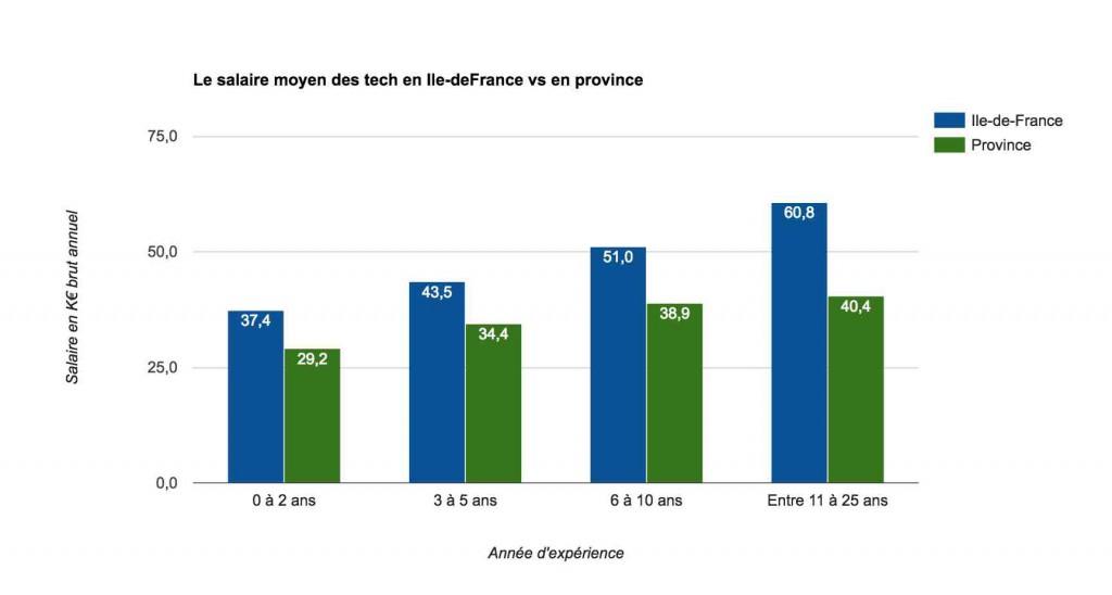 Nom : 1_Le-salaire-moyen-des-tech-en-Ile-deFrance-vs-en-province-1024x548.jpg Affichages : 1265 Taille : 42,6 Ko