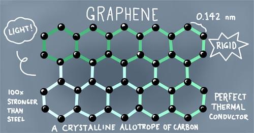 Nom : graphene-materiau-energie-propre.jpg Affichages : 12060 Taille : 47,8 Ko