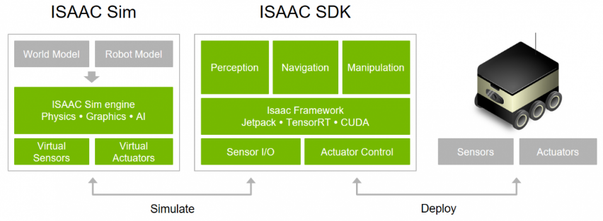 Nom : Isaac SDK.png Affichages : 1590 Taille : 140,1 Ko