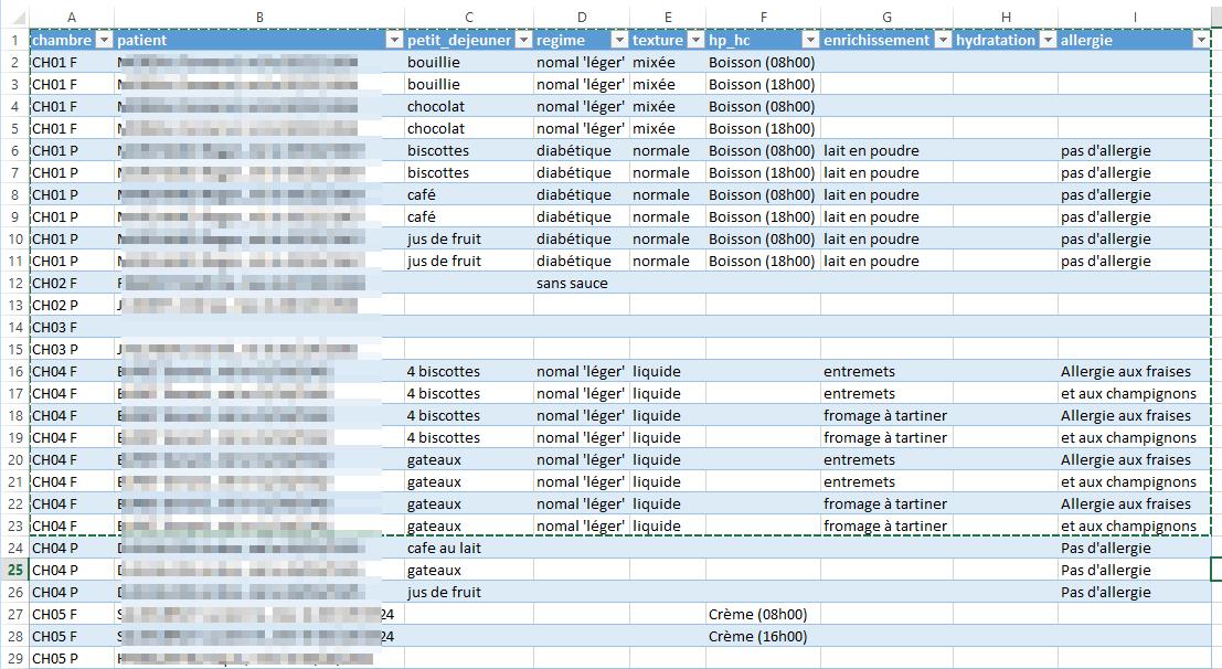 Nom : liste patient .png Affichages : 74 Taille : 92,7 Ko