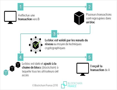 Nom : fonctionnement-blockchain1.png Affichages : 2406 Taille : 49,8 Ko