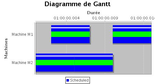 Jfreechart diagramme de gantt images attaches ccuart Gallery