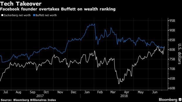 Mark Zuckerberg désormais troisième personne la plus riche du monde