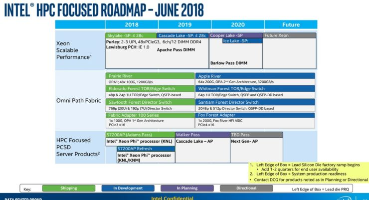 Nom : Intel-Xeon-Scalable-Family-Roadmap-740x401.jpg