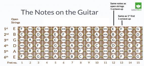 Nom : notes-on-guitar-fretboard_0.jpg Affichages : 149 Taille : 35,4 Ko