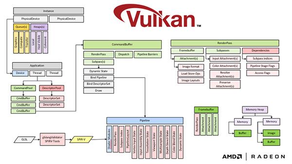 Nom : Vulkan-API.png Affichages : 1647 Taille : 93,6 Ko