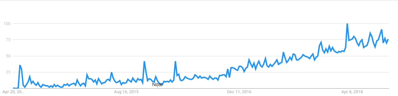 Nom : google-trends-worldwide-searches-for-protonmail-since-april-2014.png.jpg