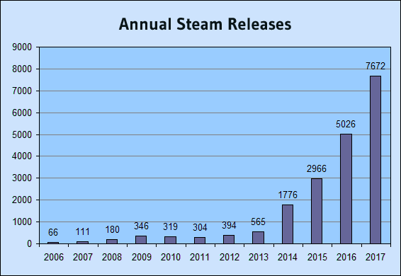 Nom : annual_steam_releases.png