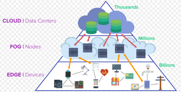 Nom : edge computing.png Affichages : 4367 Taille : 103,0 Ko