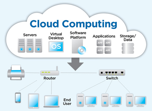 Nom : cloud-computing.jpg Affichages : 49863 Taille : 44,9 Ko