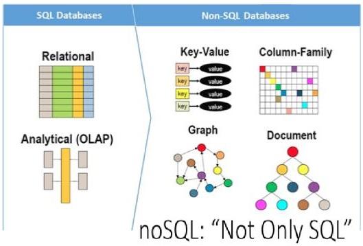 Nom : NoSQL-vs-sql.jpg Affichages : 9411 Taille : 48,1 Ko